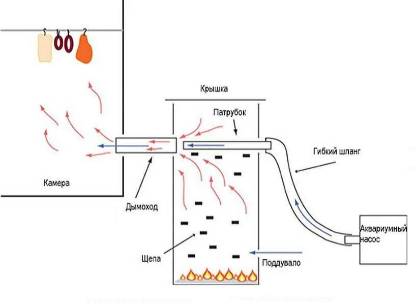 Дымогенератор классический