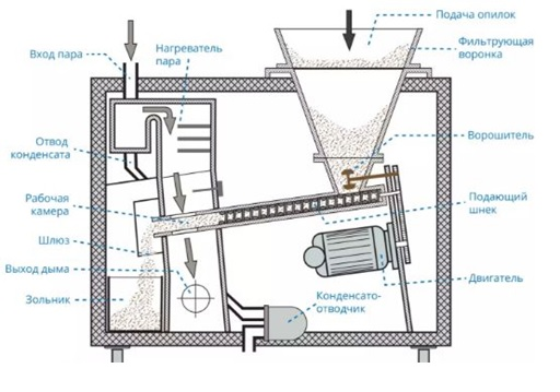 Конструкция дымогенератора
